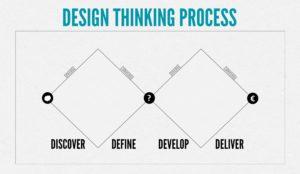 Design thinking stappen