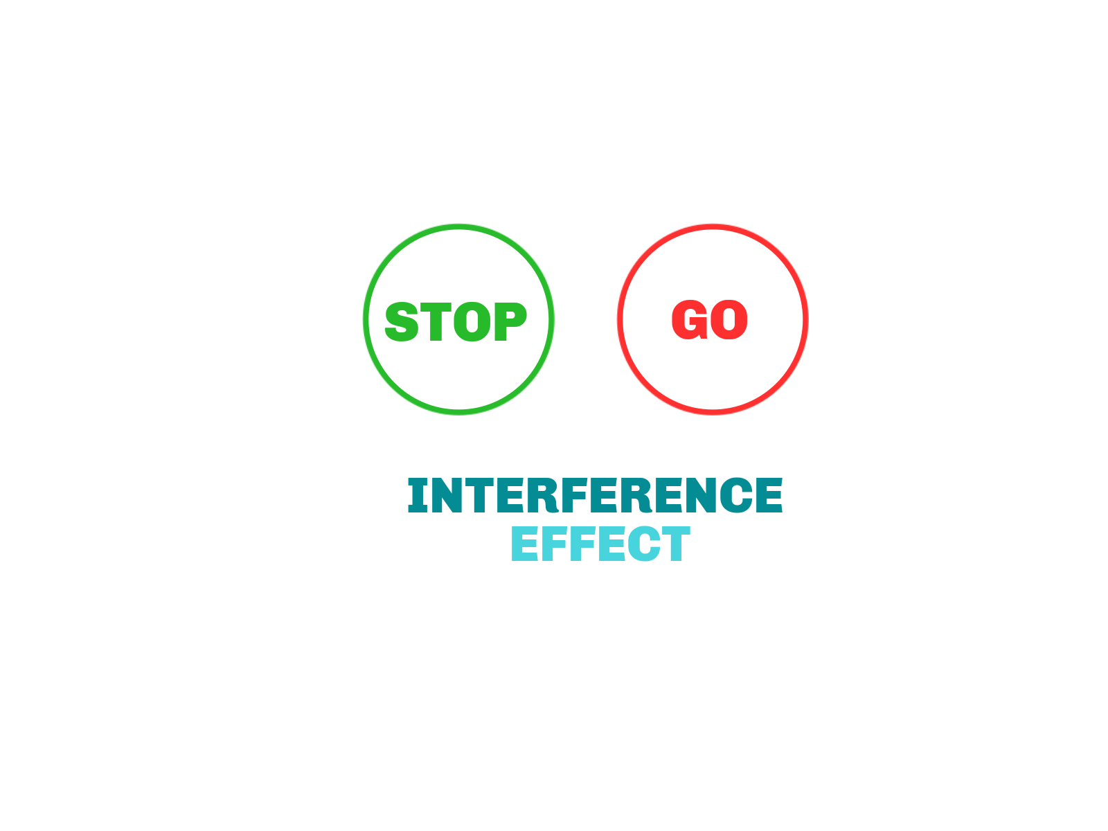 the interference effect